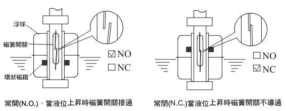 浮球液位控制器-厂家直销上海焜强机电公司生产的